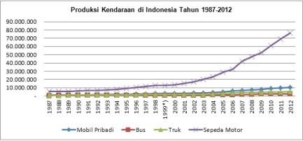 Grafik Produksi Kendaraan